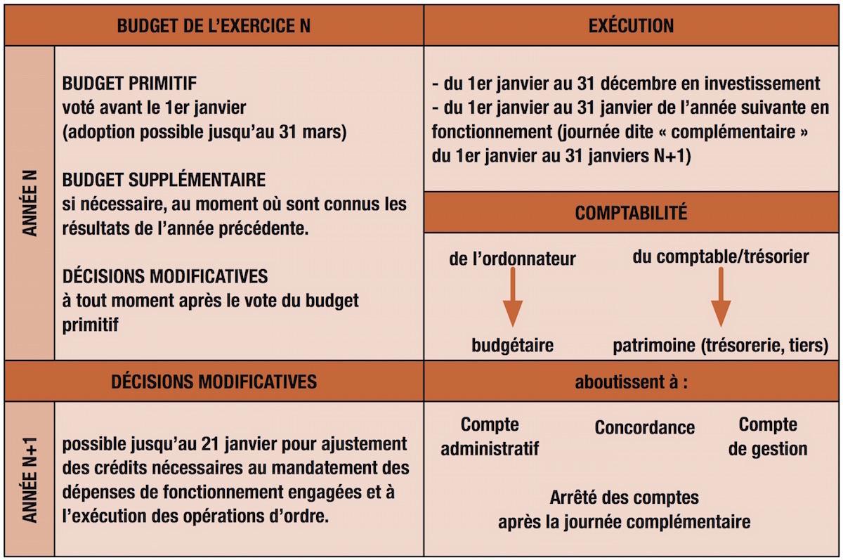 Calendrier Budgetaire.Comment Fonctionne Le Budget D Une Commune Idees Pour